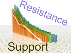 Level support dan resistance utama forex